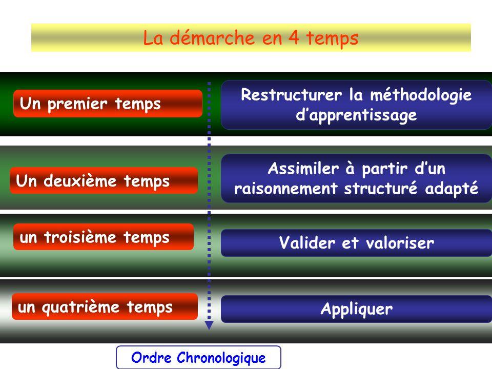 La démarche en 4 temps Restructurer la méthodologie dapprentissage Assimiler à partir dun raisonnement structuré adapté Appliquer Valider et valoriser
