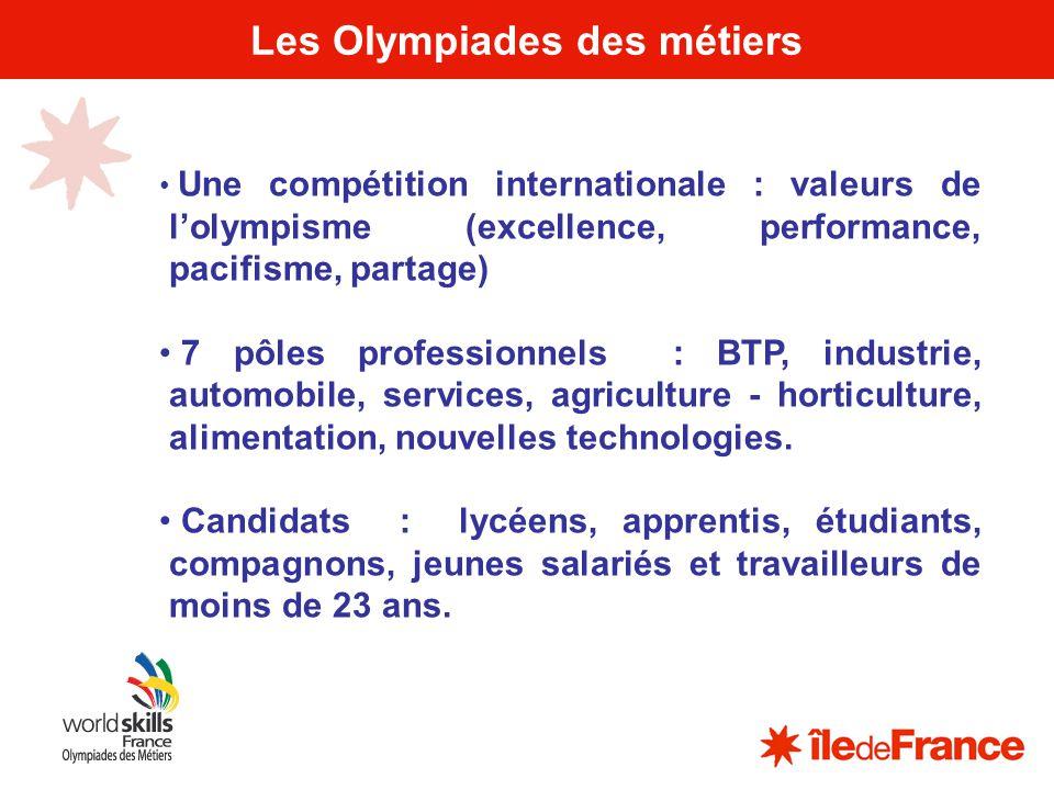 2 Les Olympiades des métiers Une compétition internationale : valeurs de lolympisme (excellence, performance, pacifisme, partage) 7 pôles professionne