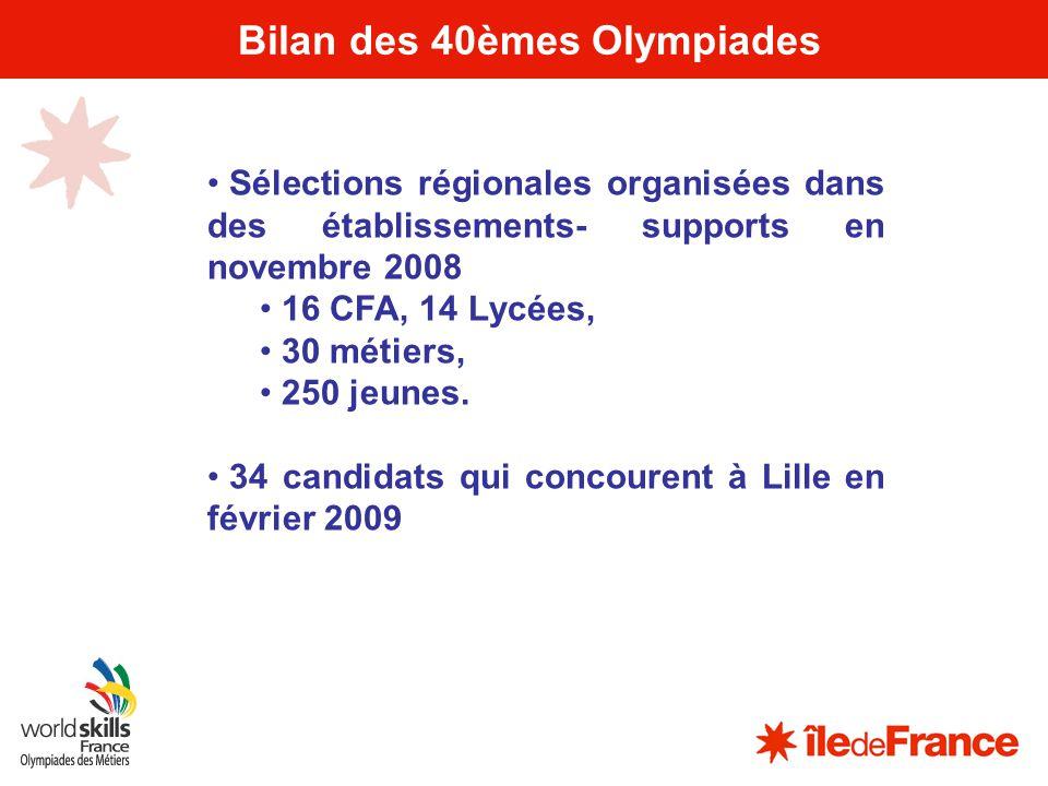 4 Bilan des 40èmes Olympiades Sélections régionales organisées dans des établissements- supports en novembre 2008 16 CFA, 14 Lycées, 30 métiers, 250 j