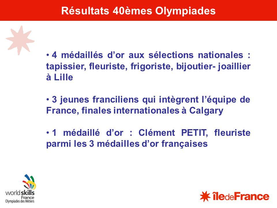 5 Résultats 40èmes Olympiades 4 médaillés dor aux sélections nationales : tapissier, fleuriste, frigoriste, bijoutier- joaillier à Lille 3 jeunes fran
