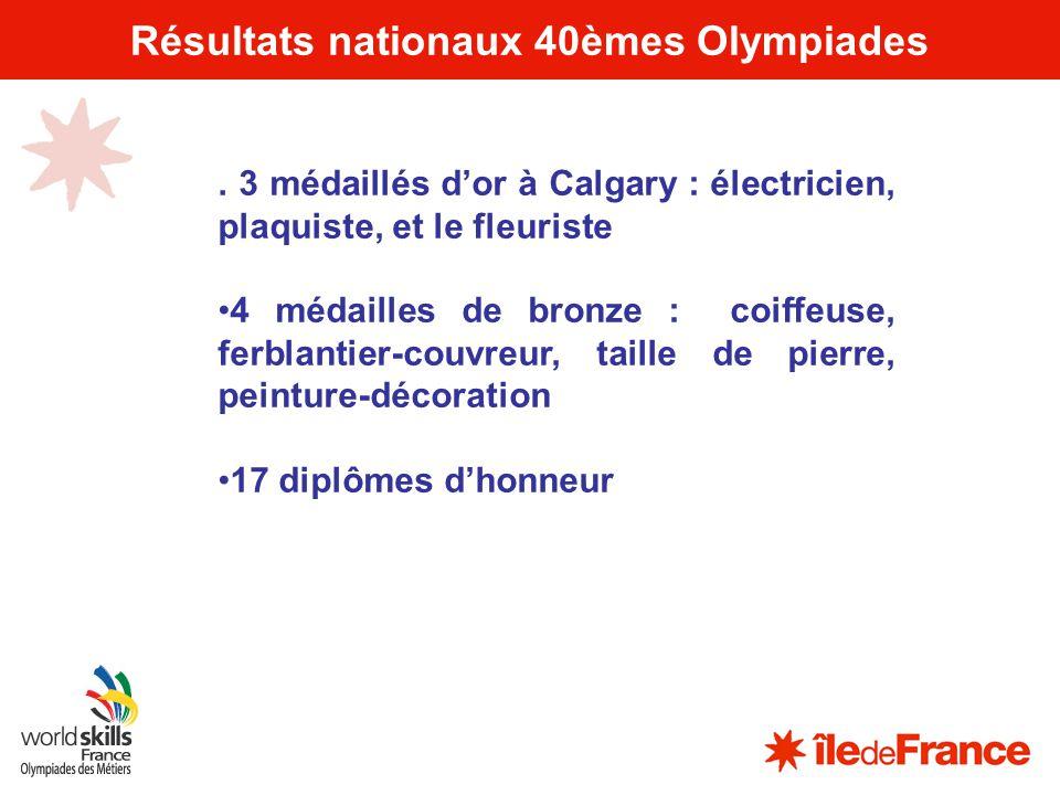 6 Résultats nationaux 40èmes Olympiades. 3 médaillés dor à Calgary : électricien, plaquiste, et le fleuriste 4 médailles de bronze : coiffeuse, ferbla