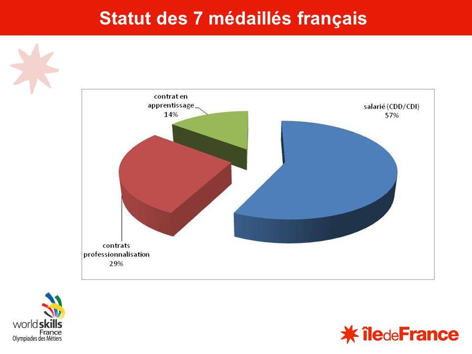 7 Statut des 7 médaillés français