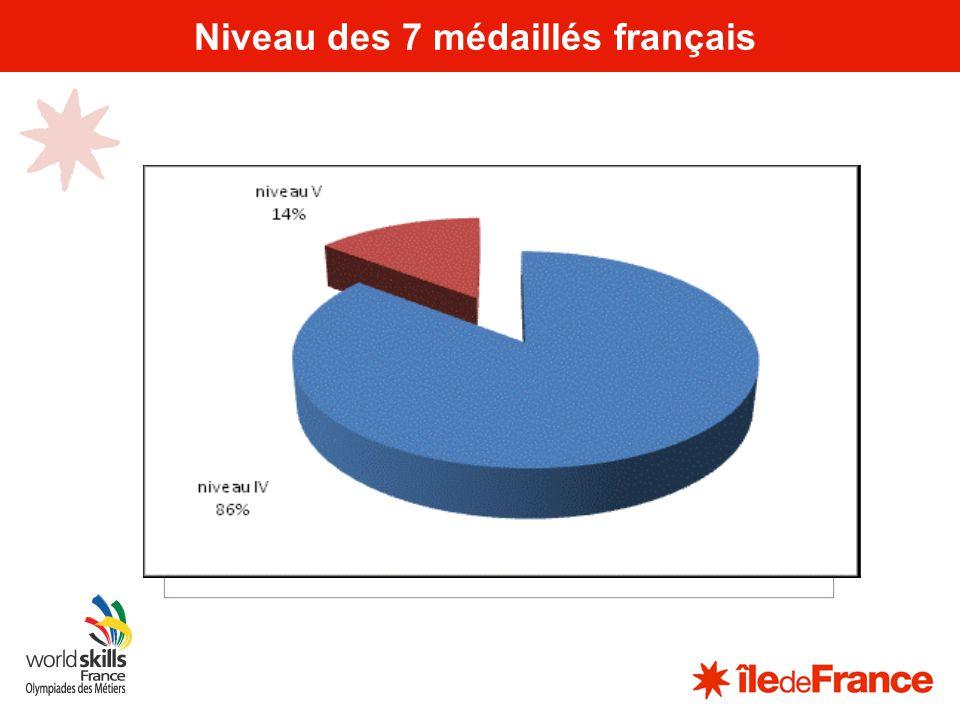 9 Paris2013 : une défaite La Région Île-de-France et le COFOM ont présenté le dossier de candidature pour lorganisation des finales internationales des 42èmes OM : Paris 2013 LEIPZIG la emporté 23 voix contre 22