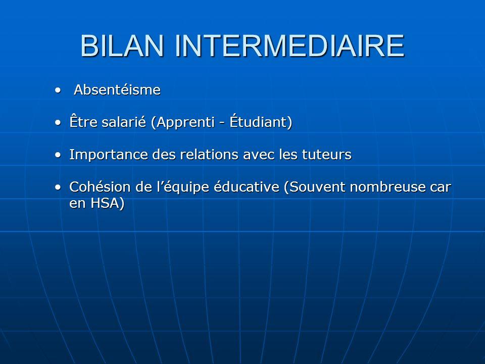 BILAN INTERMEDIAIRE Absentéisme Absentéisme Être salarié (Apprenti - Étudiant)Être salarié (Apprenti - Étudiant) Importance des relations avec les tut