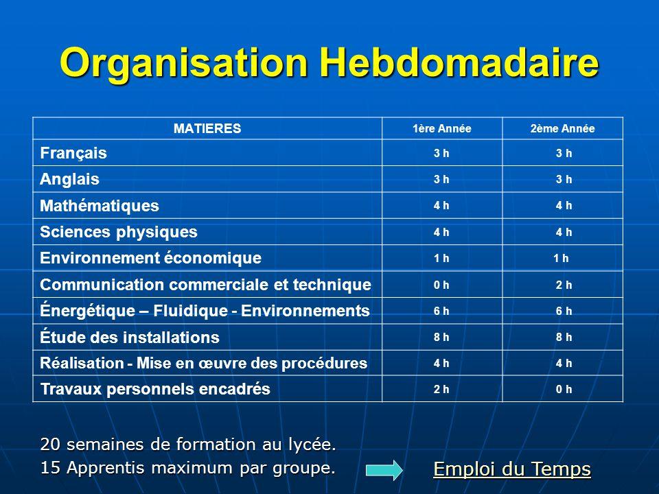 Organisation Hebdomadaire MATIERES 1ère Année2ème Année Français 3 h Anglais 3 h Mathématiques 4 h Sciences physiques 4 h Environnement économique 1 h