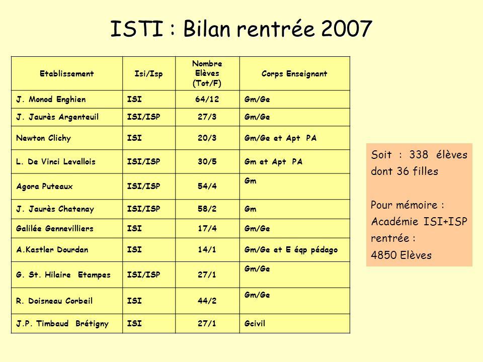 EtablissementIsi/Isp Nombre Elèves (Tot/F) Corps Enseignant J. Monod EnghienISI64/12Gm/Ge J. Jaurès ArgenteuilISI/ISP27/3Gm/Ge Newton ClichyISI20/3Gm/