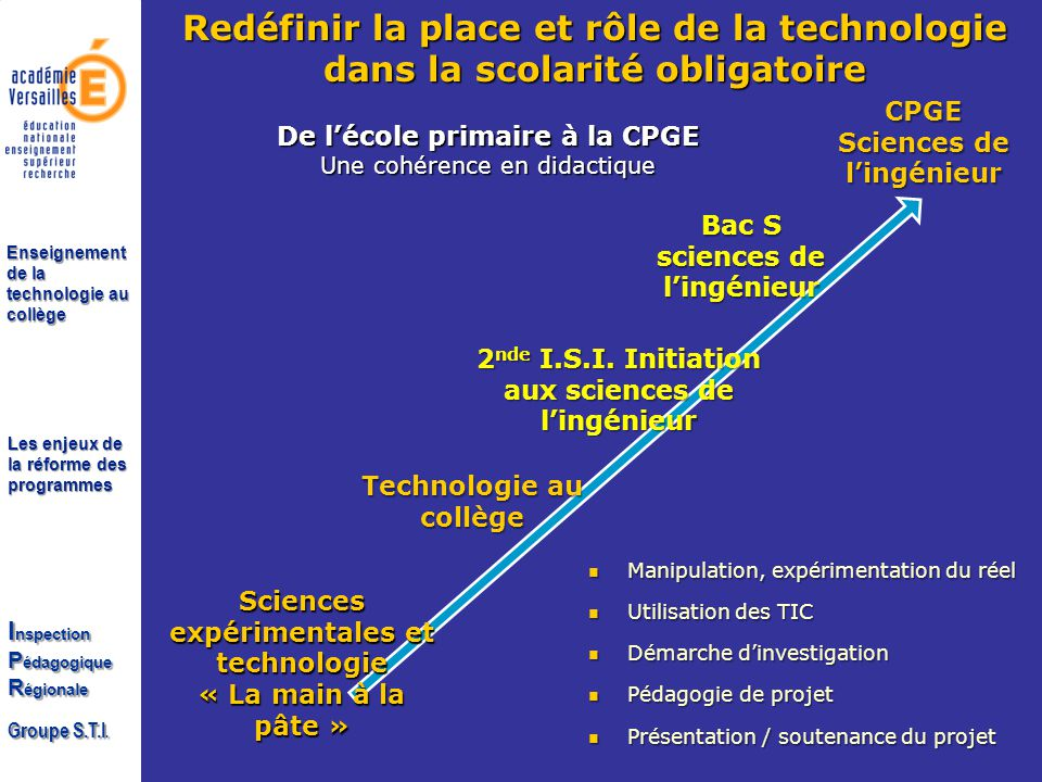Les enjeux de la réforme des programmes I nspection P édagogique R égionale Groupe S.T.I. Enseignement de la technologie au collège De lécole primaire
