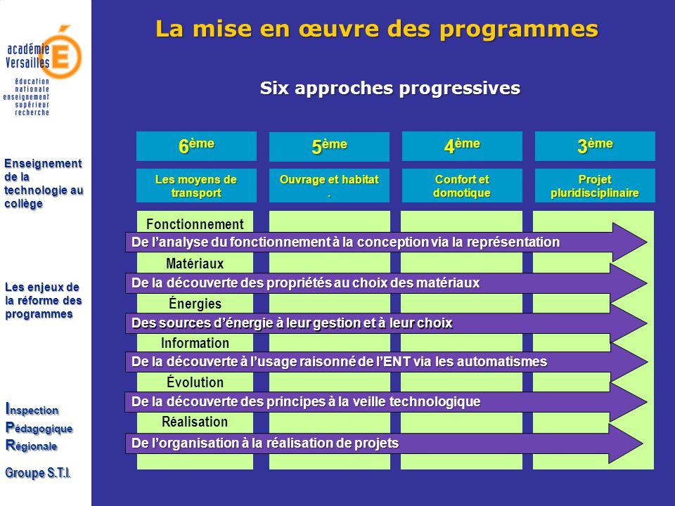 Les enjeux de la réforme des programmes I nspection P édagogique R égionale Groupe S.T.I. Enseignement de la technologie au collège Les moyens de tran