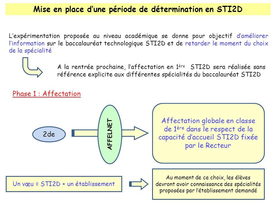 Mise en place dune période de détermination en STI2D Lexpérimentation proposée au niveau académique se donne pour objectif daméliorer linformation sur le baccalauréat technologique STI2D et de retarder le moment du choix de la spécialité Affectation globale en classe de 1 ère dans le respect de la capacité daccueil STI2D fixée par le Recteur 2de AFFELNET A la rentrée prochaine, laffectation en 1 ère STI2D sera réalisée sans référence explicite aux différentes spécialités du baccalauréat STI2D Un vœu = STI2D + un établissement Au moment de ce choix, les élèves devront avoir connaissance des spécialités proposées par létablissement demandé Phase 1 : Affectation