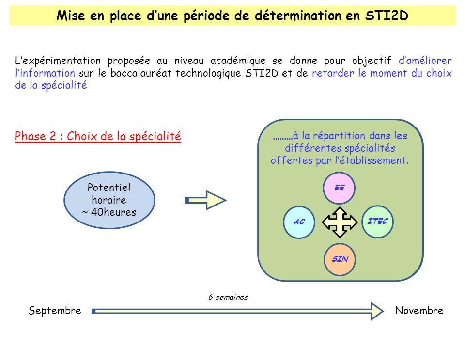 Mise en place dune période de détermination en STI2D Lexpérimentation proposée au niveau académique se donne pour objectif daméliorer linformation sur le baccalauréat technologique STI2D et de retarder le moment du choix de la spécialité Pour passer, de laffectation globale en STI2D…….