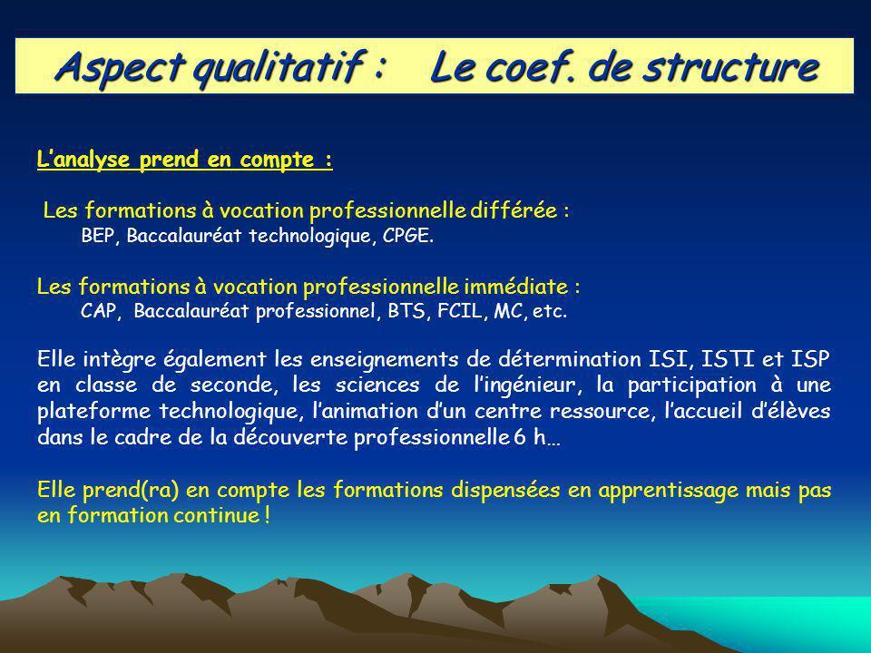 Aspect qualitatif : Le coef.