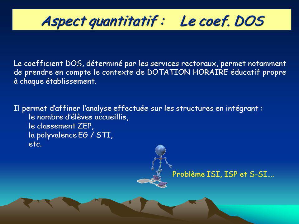 Aspect quantitatif : Le coef.