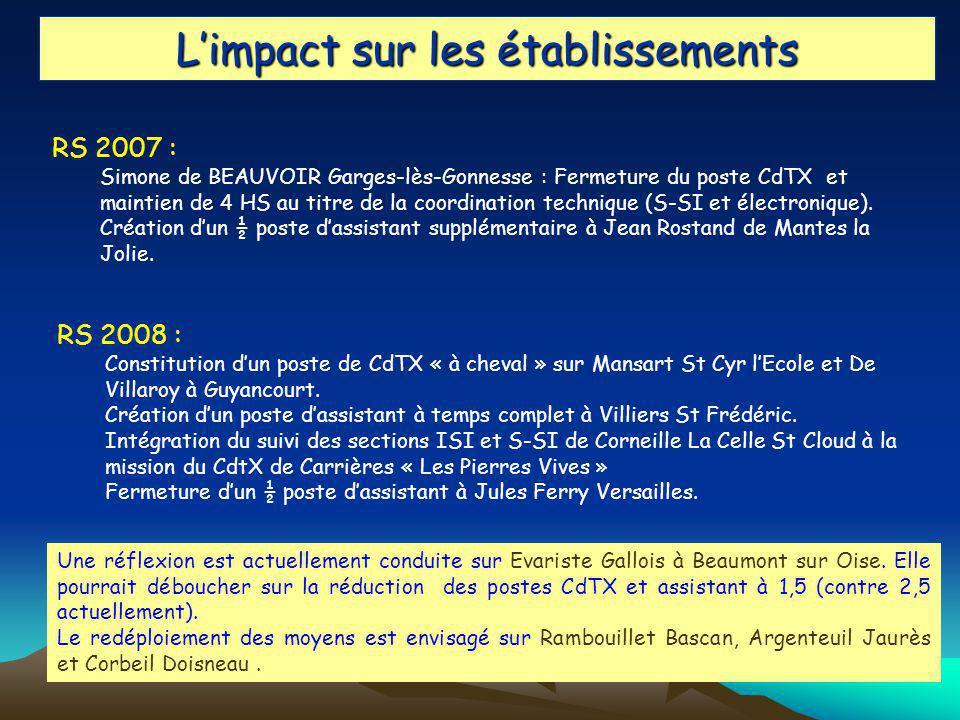 Limpact sur les établissements RS 2007 : Simone de BEAUVOIR Garges-lès-Gonnesse : Fermeture du poste CdTX et maintien de 4 HS au titre de la coordination technique (S-SI et électronique).