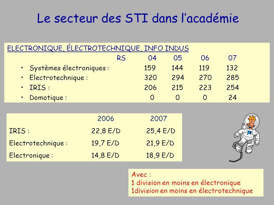 Le secteur des STI dans lacadémie ELECTRONIQUE, ÉLECTROTECHNIQUE, INFO INDUS RS 04 05 06 07 Systèmes électroniques :159144119132 Electrotechnique : 320294270285 IRIS :206215223254 Domotique : 0 0 0 24 2006 2007 IRIS :22,8 E/D 25,4 E/D Electrotechnique :19,7 E/D21,9 E/D Electronique :14,8 E/D 18,9 E/D Avec : 1 division en moins en électronique 1division en moins en électrotechnique