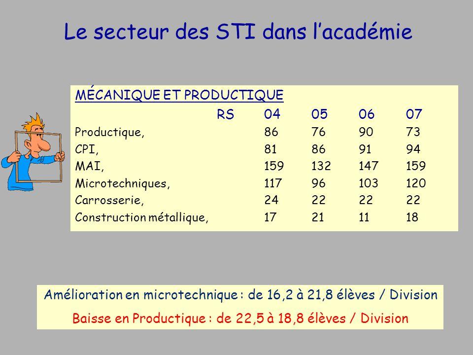 Le secteur des STI dans lacadémie MÉCANIQUE ET PRODUCTIQUE RS04050607 Productique, 86769073 CPI,81869194 MAI,159132147159 Microtechniques, 11796103120 Carrosserie, 24222222 Construction métallique, 17211118 Amélioration en microtechnique : de 16,2 à 21,8 élèves / Division Baisse en Productique : de 22,5 à 18,8 élèves / Division