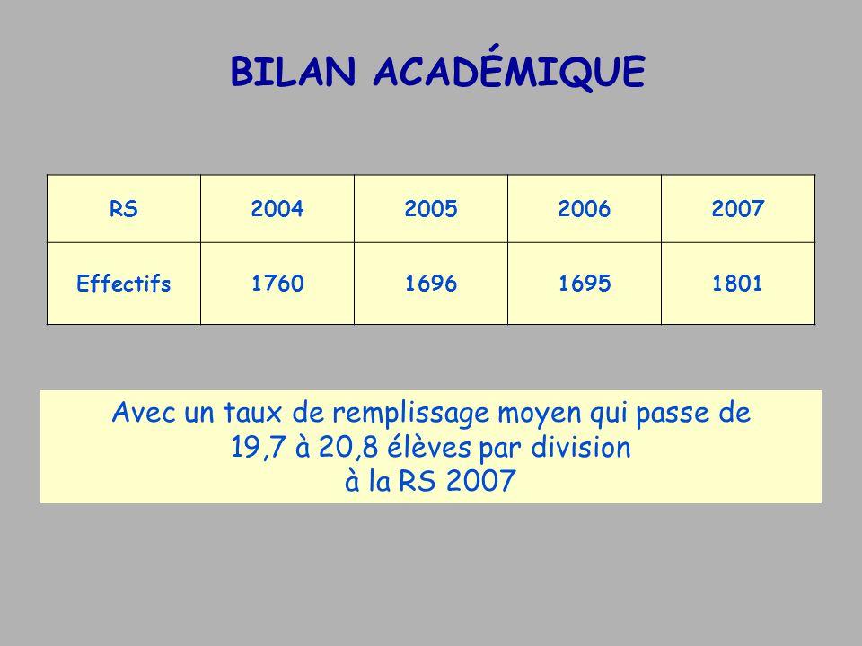 BILAN ACADÉMIQUE Avec un taux de remplissage moyen qui passe de 19,7 à 20,8 élèves par division à la RS 2007 RS2004200520062007 Effectifs1760169616951801