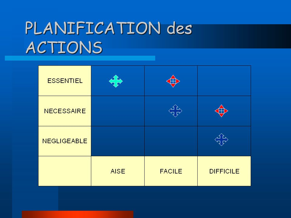 PLANIFICATION des ACTIONS