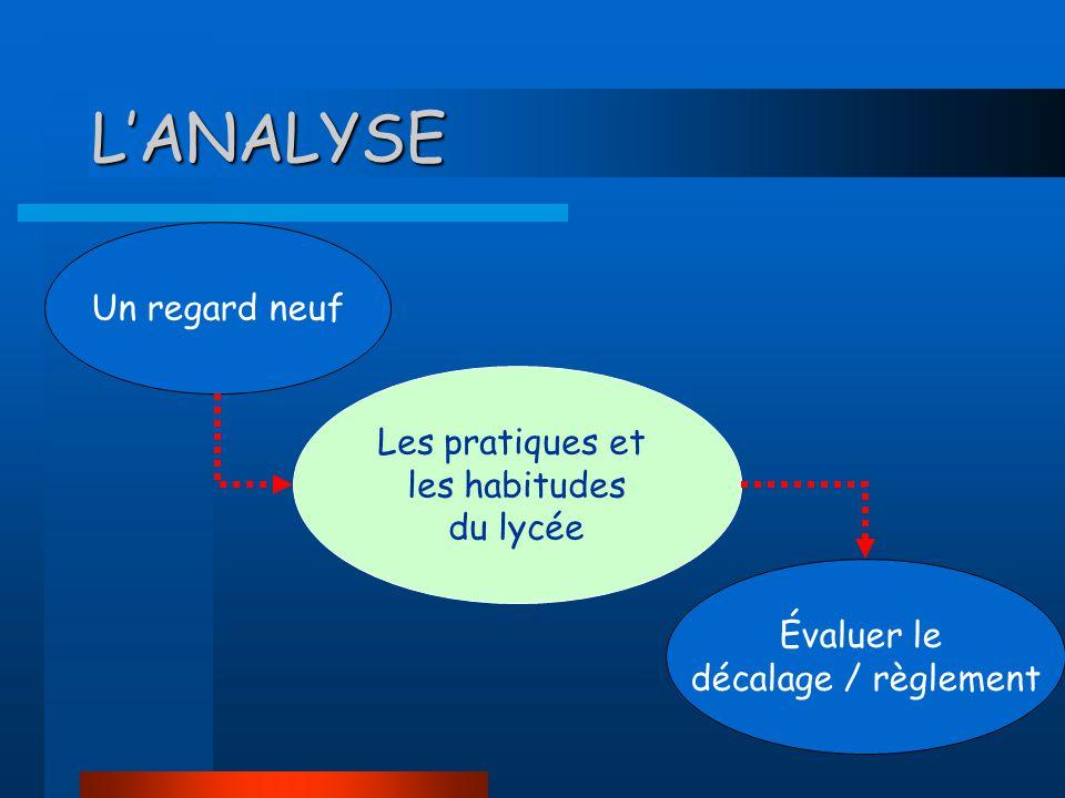 LANALYSE Un regard neuf Les pratiques et les habitudes du lycée Évaluer le décalage / règlement