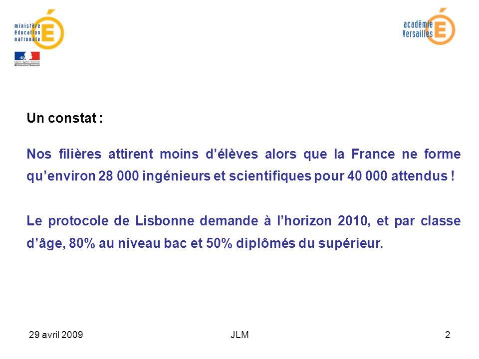 29 avril 2009JLM2 Un constat : Nos filières attirent moins délèves alors que la France ne forme quenviron 28 000 ingénieurs et scientifiques pour 40 000 attendus .