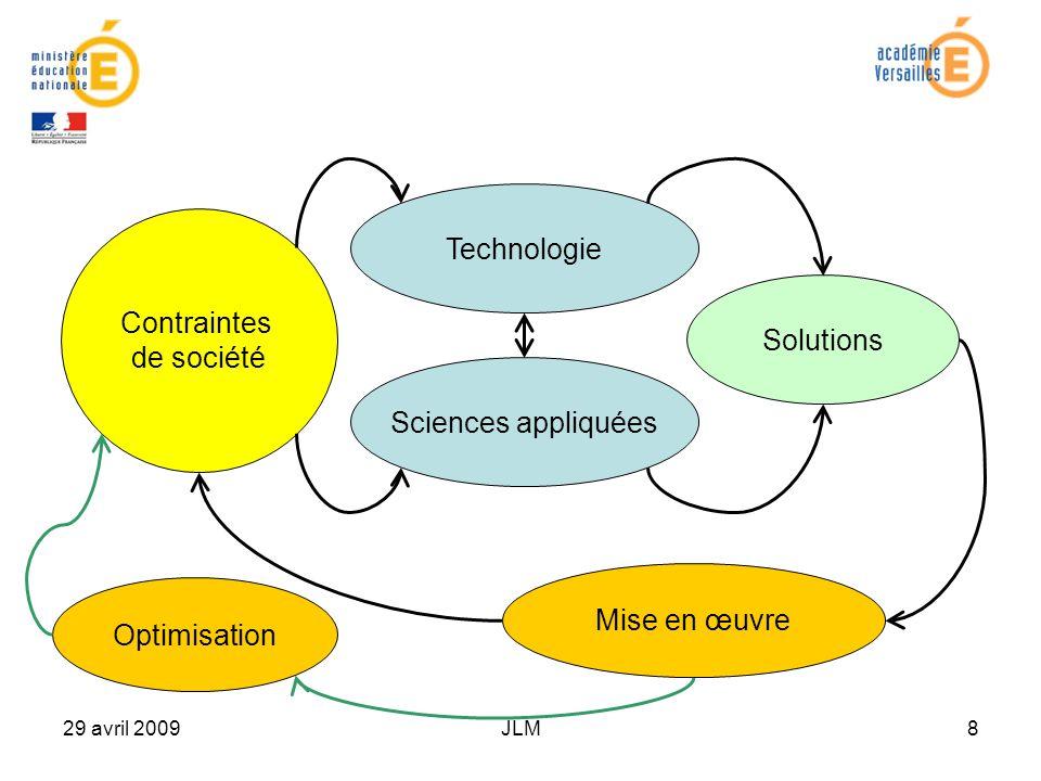29 avril 2009JLM8 Technologie Sciences appliquées Solutions Mise en œuvre Optimisation Contraintes de société