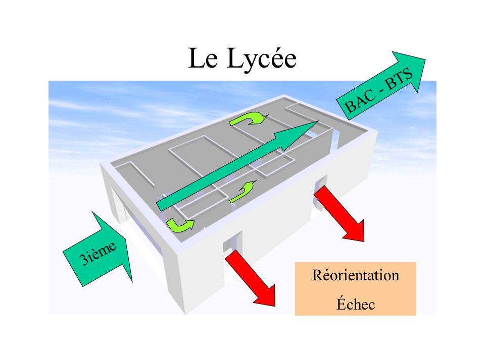 Le Lycée 3ième Réorientation Échec BAC - BTS