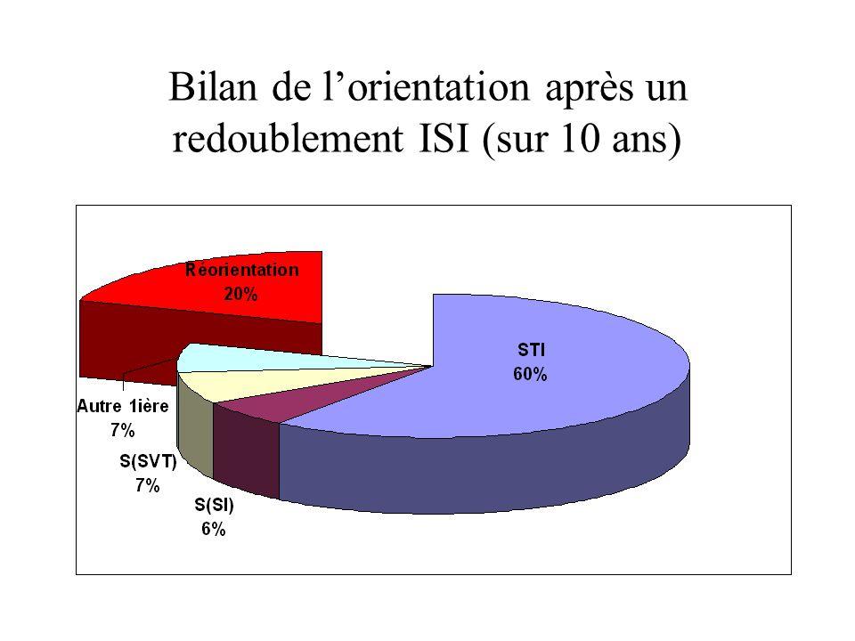Bilan de lorientation après un redoublement ISI (sur 10 ans)