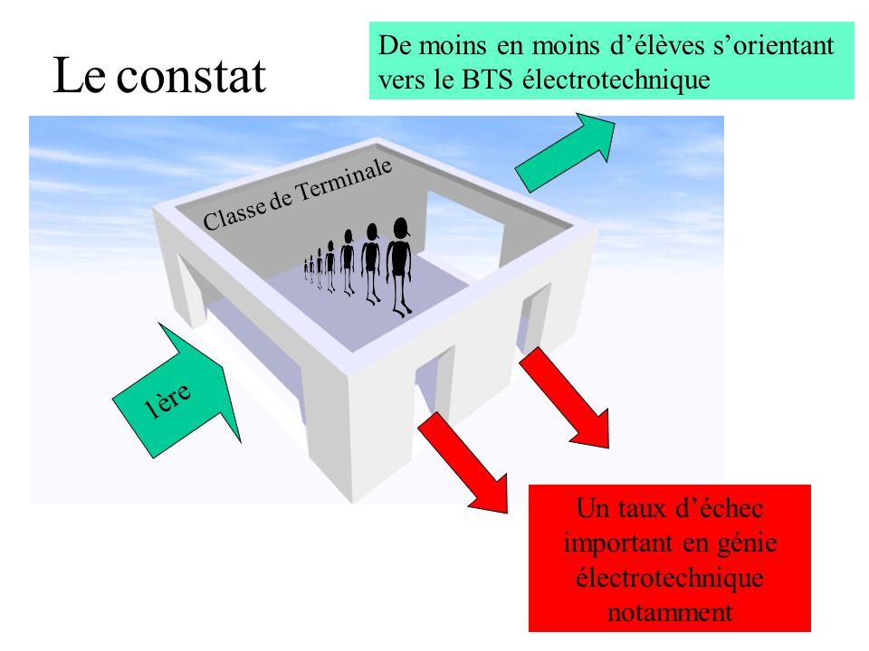 1ère Un taux déchec important en génie électrotechnique notamment De moins en moins délèves sorientant vers le BTS électrotechnique Classe de Terminal