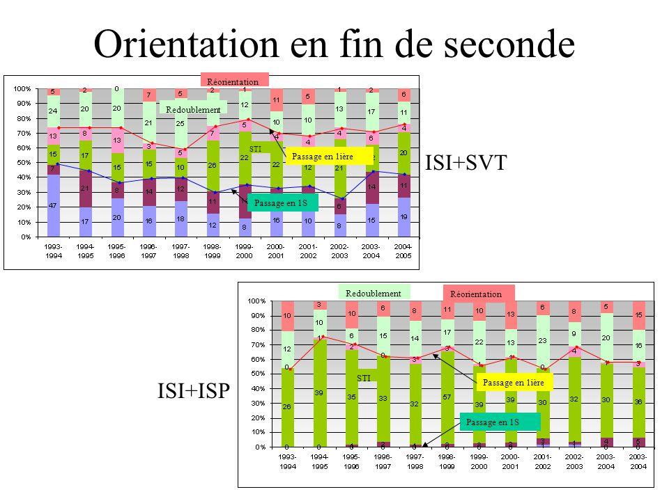Orientation en fin de seconde STI Réorientation Redoublement Passage en 1S Passage en 1ière STI Redoublement Réorientation Passage en 1ière Passage en
