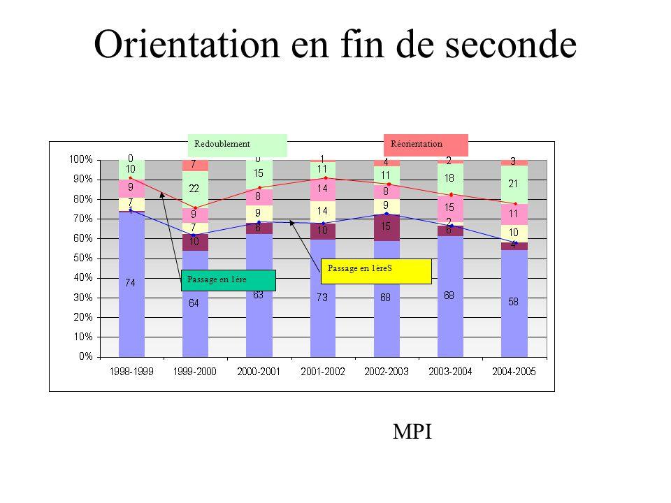 Orientation en fin de seconde MPI Passage en 1èreS Passage en 1ère RedoublementRéorientation