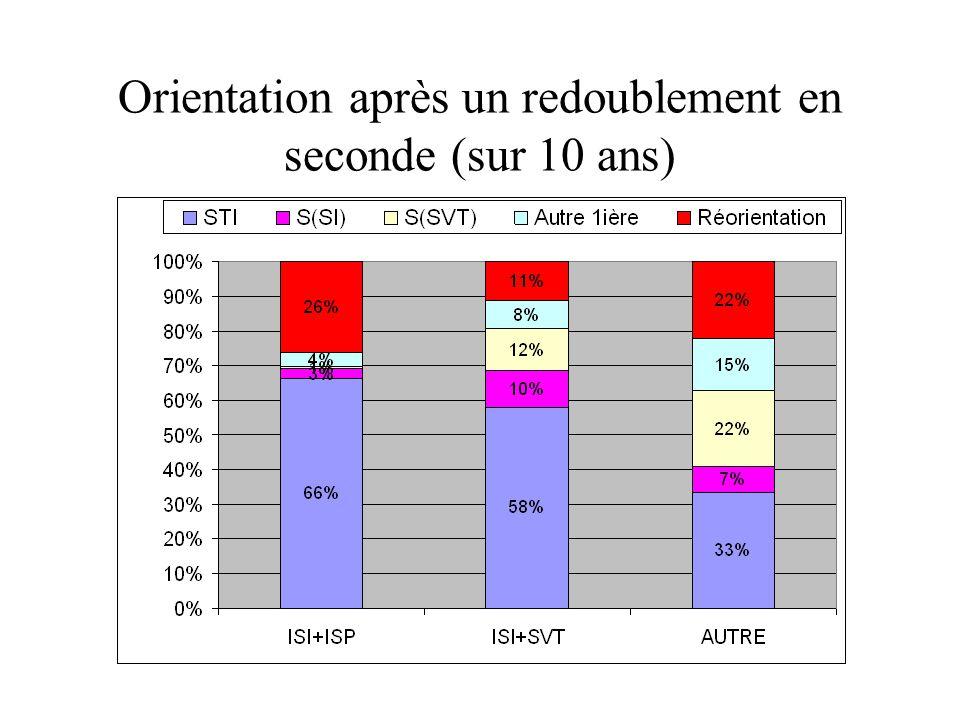 Orientation après un redoublement en seconde (sur 10 ans)