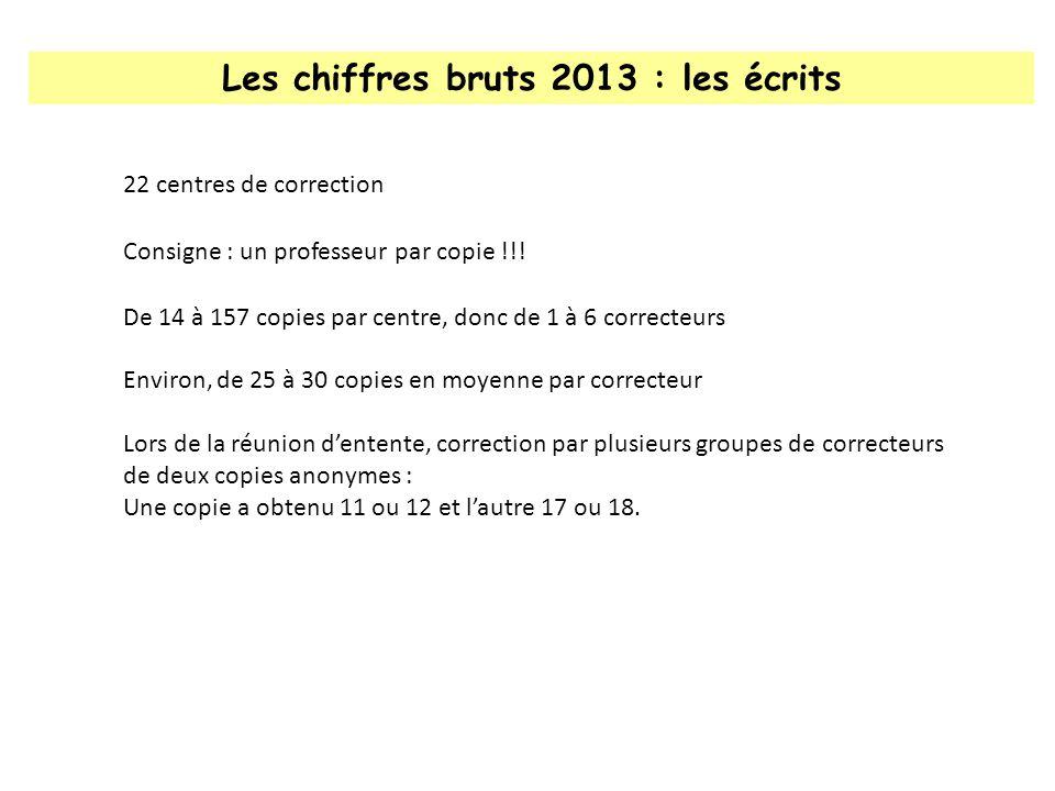 Les chiffres bruts 2013 : les écrits 22 centres de correction Consigne : un professeur par copie !!.