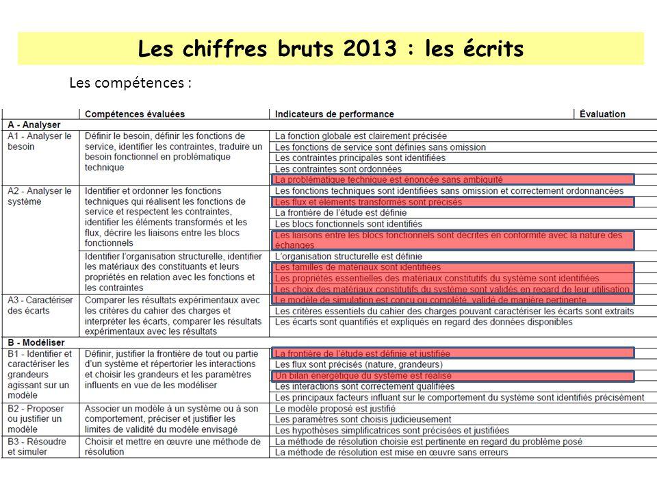 Les chiffres bruts 2013 : les écrits Les compétences :