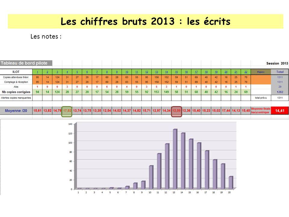 Les chiffres bruts 2013 : les écrits Les notes :