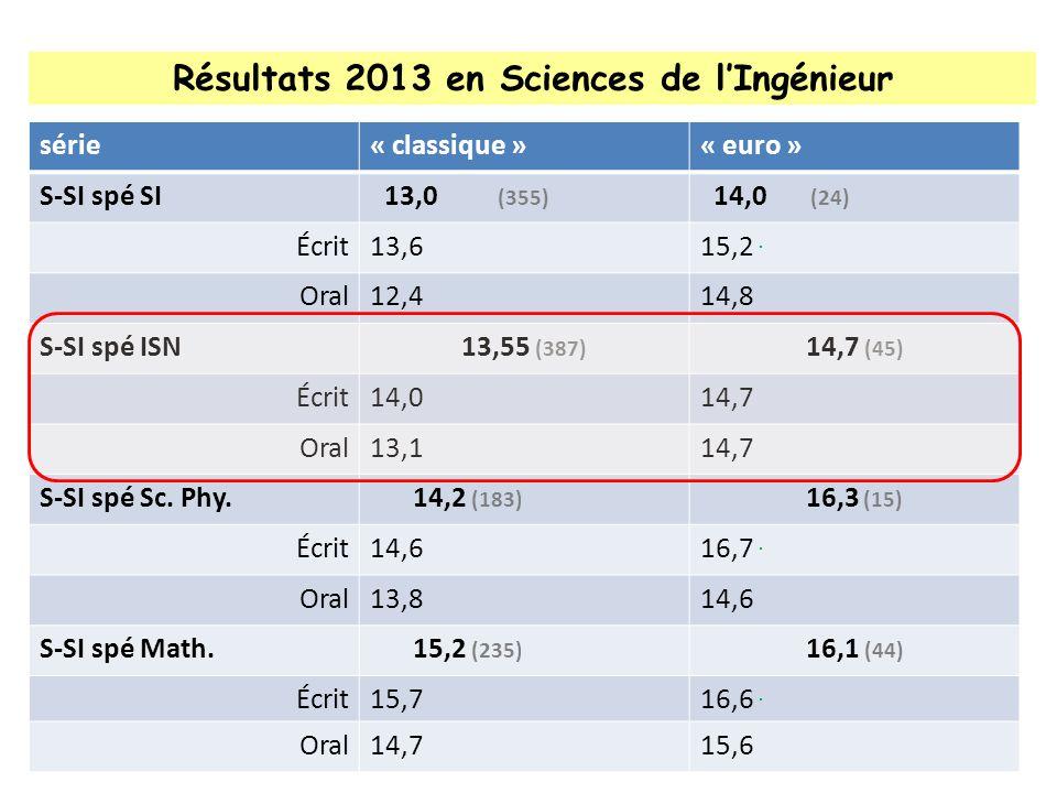 Résultats 2013 en Sciences de lIngénieur série« classique »« euro » S-SI spé SI13,0 +1 pt (355) -530 élèves 14,0 (24) -30 élèves Écrit13,6 +4 pts15,2 +3,5 pts Oral12,4 -1 pt / pratique14,8 S-SI spé ISN13,55 (387) 14,7 (45) Écrit14,014,7 Oral13,114,7 S-SI spé Sc.