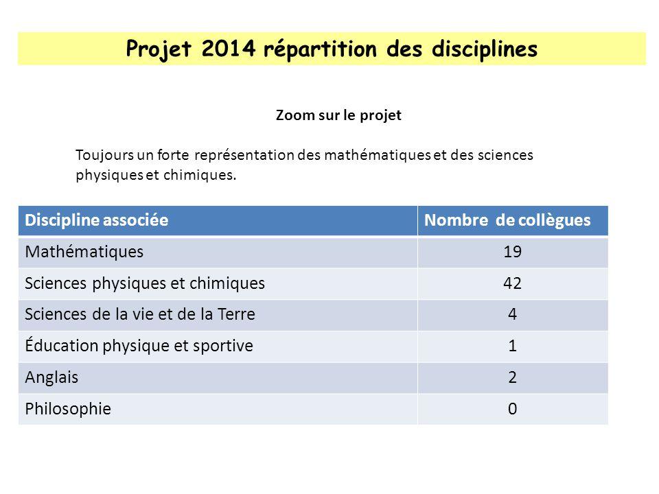 Les chiffres bruts 2013 : le projet Les compétences (revue 1, revue 2 et soutenance) :
