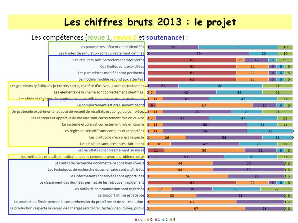 Les chiffres bruts 2013 : le projet Les ajouts de point(s) aux candidats : Daprès la grille officielle parue au BO, la note de lélève est arrondie au demi point.