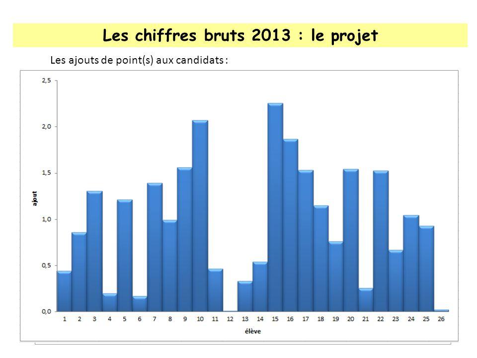 Les chiffres bruts 2013 : le projet Les notes :