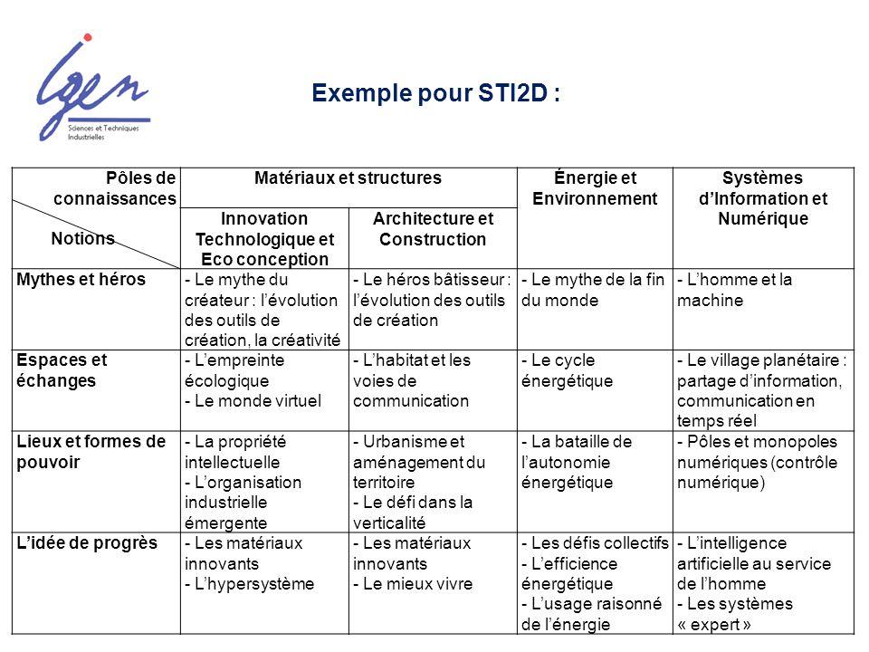 Exemple pour STI2D : Pôles de connaissances Notions Matériaux et structuresÉnergie et Environnement Systèmes dInformation et Numérique Innovation Tech