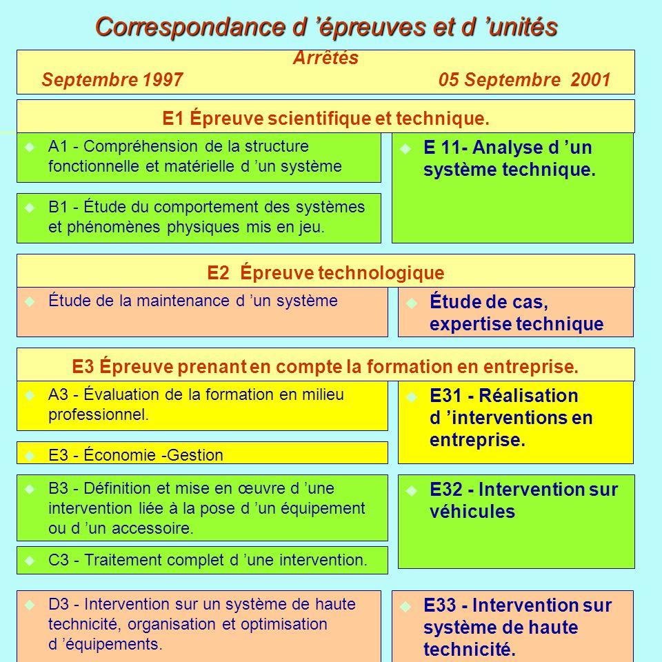 u A1 - Compréhension de la structure fonctionnelle et matérielle d un système u E 11- Analyse d un système technique. Correspondance d épreuves et d u