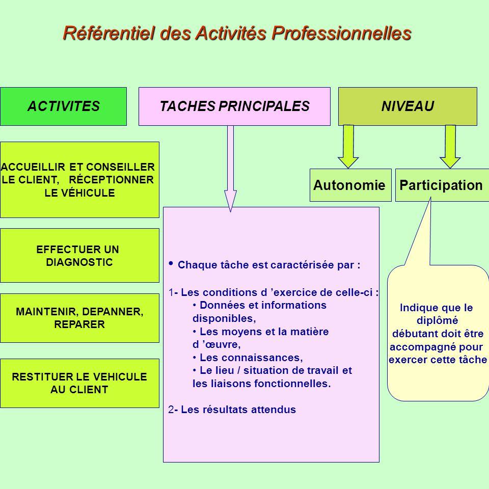 Référentiel des Activités Professionnelles ACTIVITES ACCUEILLIR ET CONSEILLER LE CLIENT, RÉCEPTIONNER LE VÉHICULE EFFECTUER UN DIAGNOSTIC MAINTENIR, D