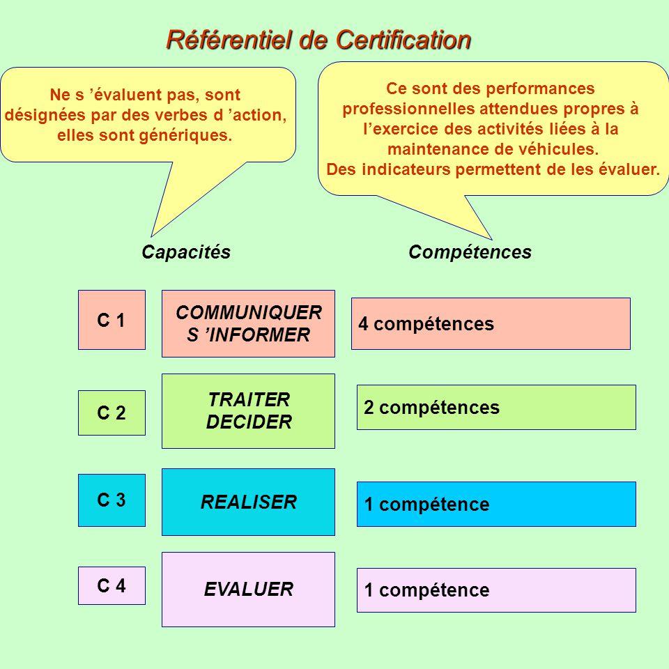 Capacités Compétences COMMUNIQUER S INFORMER C 1 4 compétences TRAITER DECIDER C 2 2 compétences REALISER C 3 1 compétence EVALUER C 4 1 compétence Ré