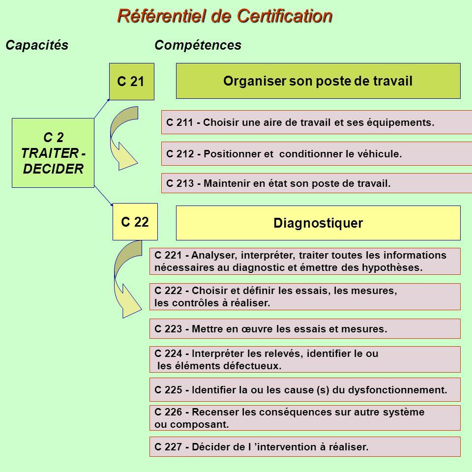 Capacités Compétences Référentiel de Certification C 2 TRAITER - DECIDER C 21 Organiser son poste de travail Diagnostiquer C 22 C 211 - Choisir une ai