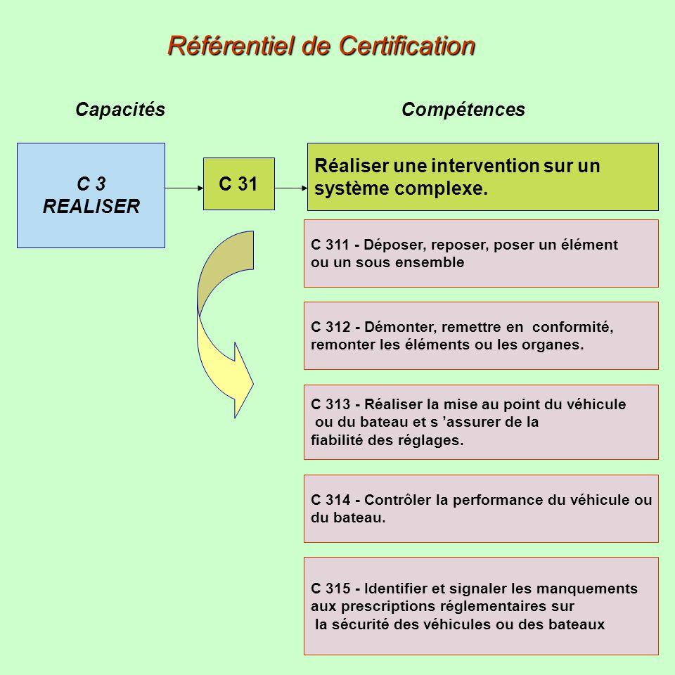 Capacités Compétences Référentiel de Certification C 3 REALISER C 31 Réaliser une intervention sur un système complexe. C 311 - Déposer, reposer, pose