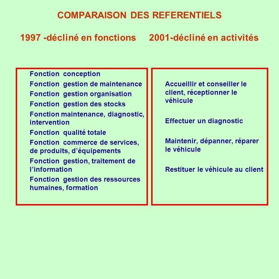 COMPARAISON DES REFERENTIELS 1997 -décliné en fonctions 2001-décliné en activités u Fonction conception u Fonction gestion de maintenance u Fonction g