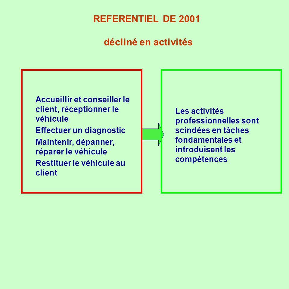 REFERENTIEL DE 2001 décliné en activités u Accueillir et conseiller le client, réceptionner le véhicule u Effectuer un diagnostic u Maintenir, dépanne