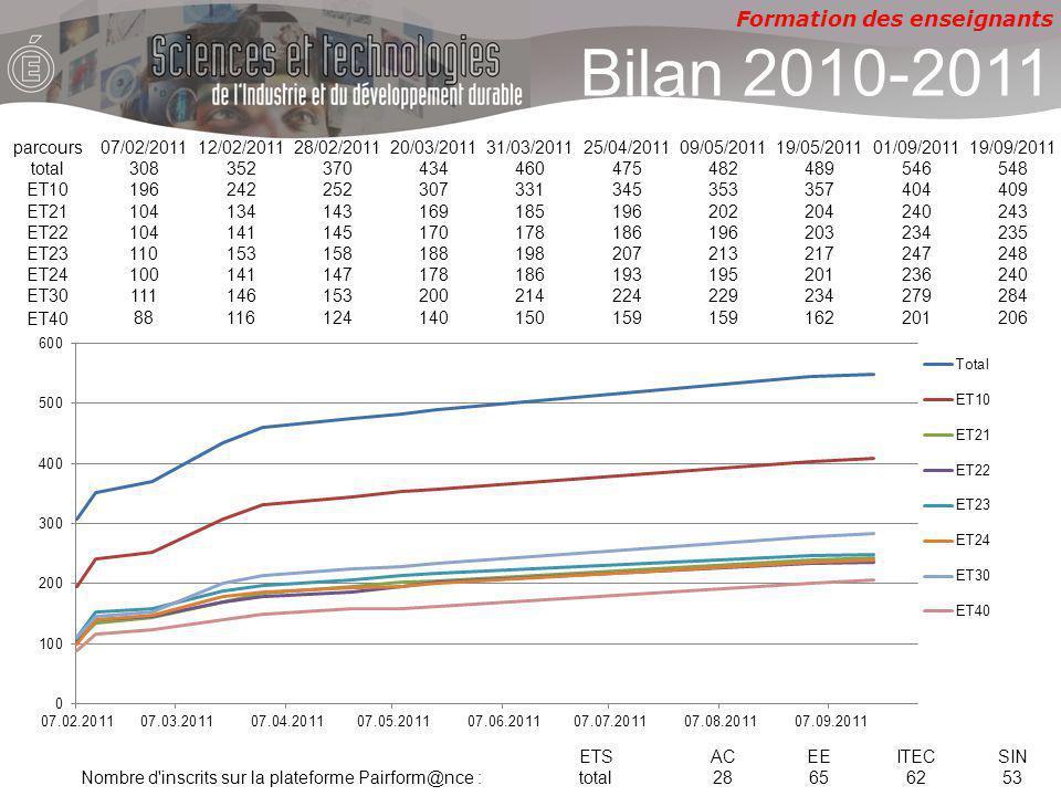 Formation des enseignants Bilan 2010-2011 parcours07/02/201112/02/201128/02/201120/03/201131/03/201125/04/201109/05/201119/05/201101/09/201119/09/2011