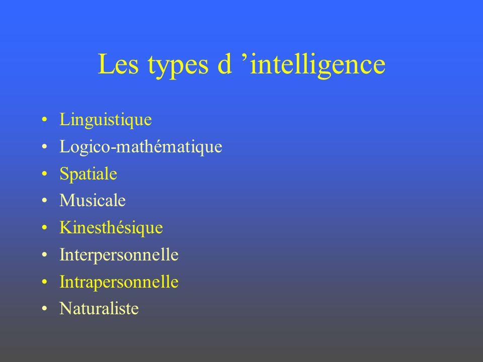 Les types d intelligence Linguistique Logico-mathématique Spatiale Musicale Kinesthésique Interpersonnelle Intrapersonnelle Naturaliste