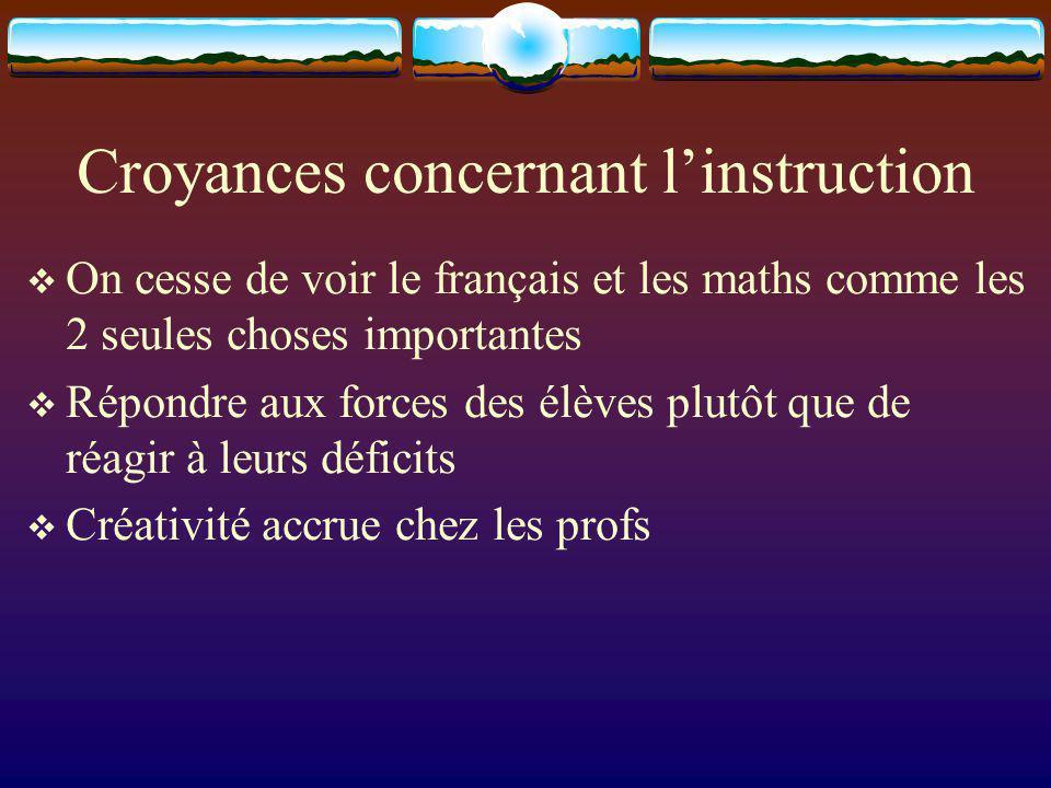 Croyances concernant linstruction On cesse de voir le français et les maths comme les 2 seules choses importantes Répondre aux forces des élèves plutôt que de réagir à leurs déficits Créativité accrue chez les profs