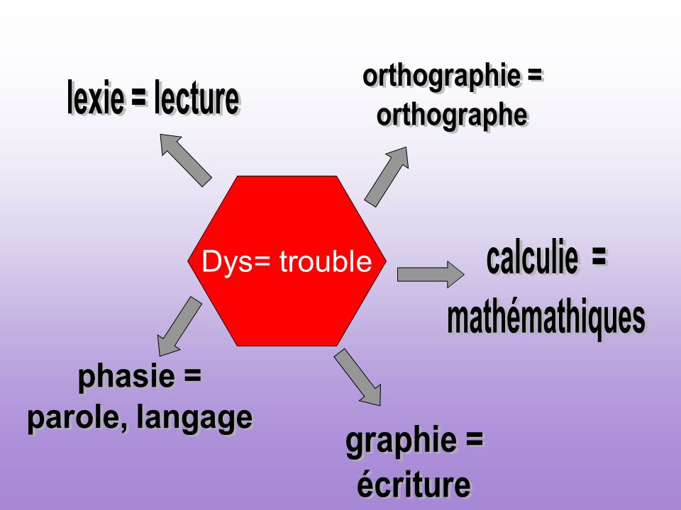 Dys= trouble