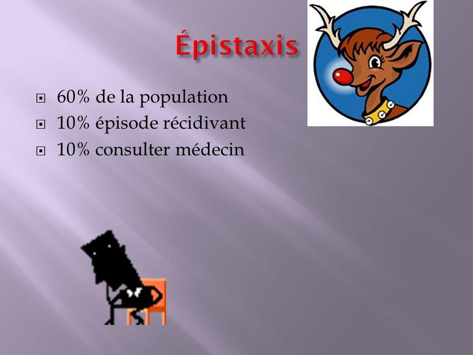60% de la population 10% épisode récidivant 10% consulter médecin